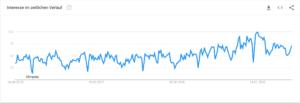 Google Trends Nachhaltigkeit - Interesse an nachhaltiger Sportbekleidung